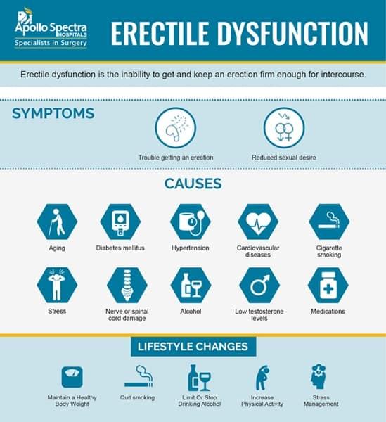 Erectile dysfunction symptoms changes